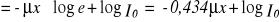 Representación de gráficas y cálculo de errores