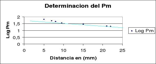 Determinación del peso molecular de una proteína