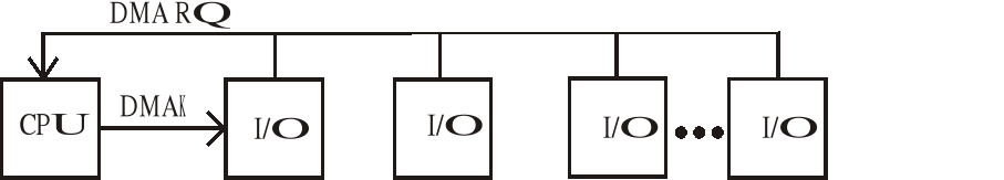 Organización del Procesador