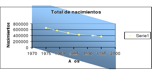 Movimiento natural de población