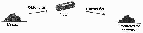 Corrosión de materiales de hierro