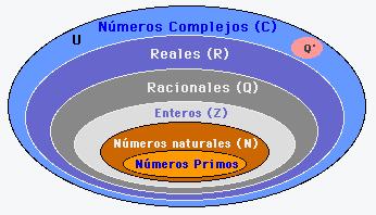 Encuentra aqu informacin de matemticas para tu escuela entra ya representacin de conjuntos numricos ccuart Choice Image