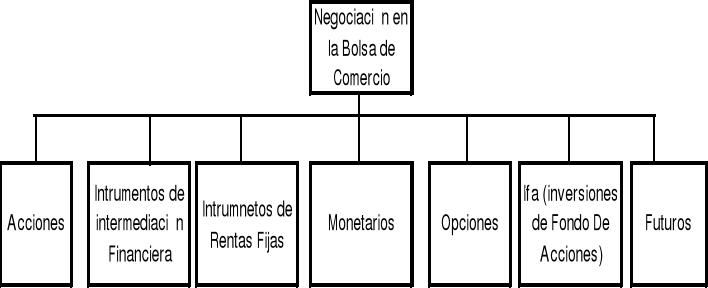 Mercado de capitales y Bolsa de Comercio en Santiago de Chile