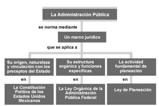 Encuentra aqu informaci n de administraci n p blica for Que es una oficina publica