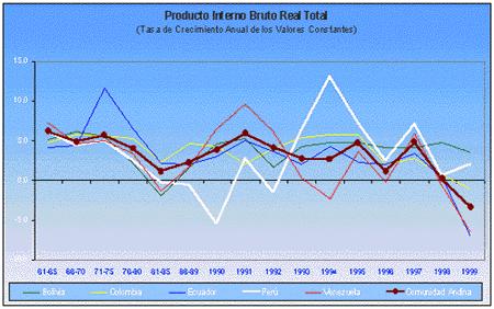 Producto bruto interno y el producto nacional per cápita