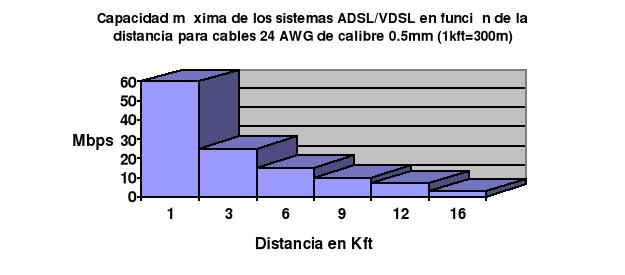 {ADSL}. {VDSL}