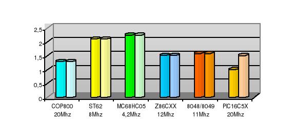 Adquisición de magnitudes físicas mediante microcontrolador