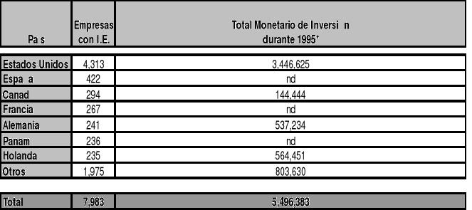 Inversión extranjera en México