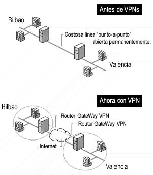 'Tecnología VPN'