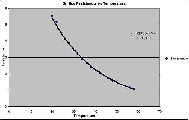 Resistencias sensibles a la temperatura