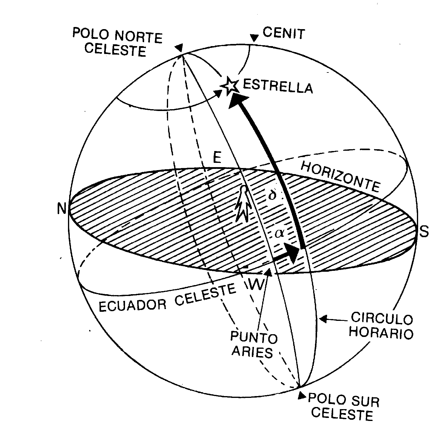 Construcción de un Reloj de sol