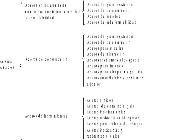 Aceros aleados y elementos de aleación