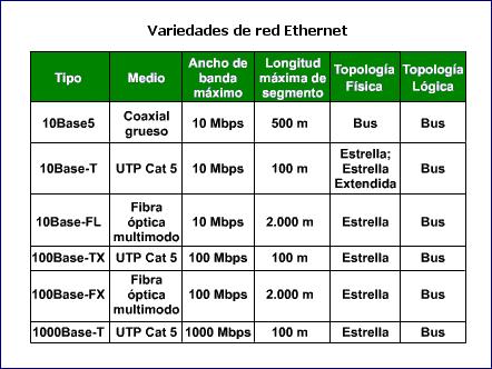 'Redes de ordenadores'