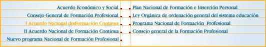 Formació i orientació Laboral: Política d'ocupació