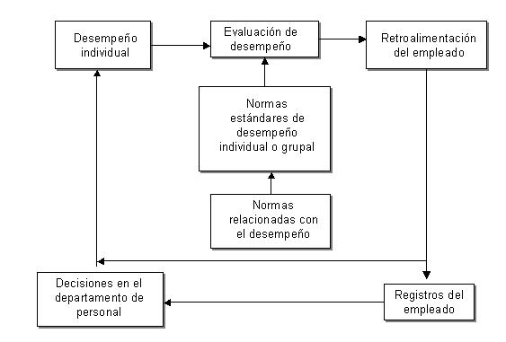 'Administración de recursos humanos'