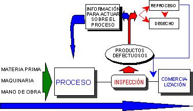 Industrial: Calidad