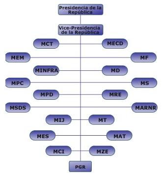 'Estructura del sistema político y jurídico venezolano'