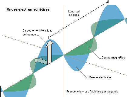 Radiación electromagnética