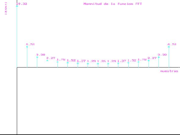 Diseño de un filtro digital FIR pasabanda