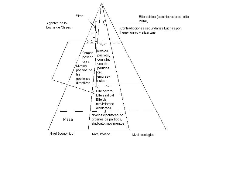 Clases y Élites