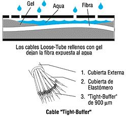 'Fibra óptica'
