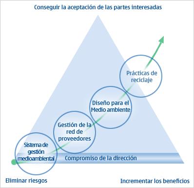 'Estrategia empresarial de empresa de Telecomunicaciones'