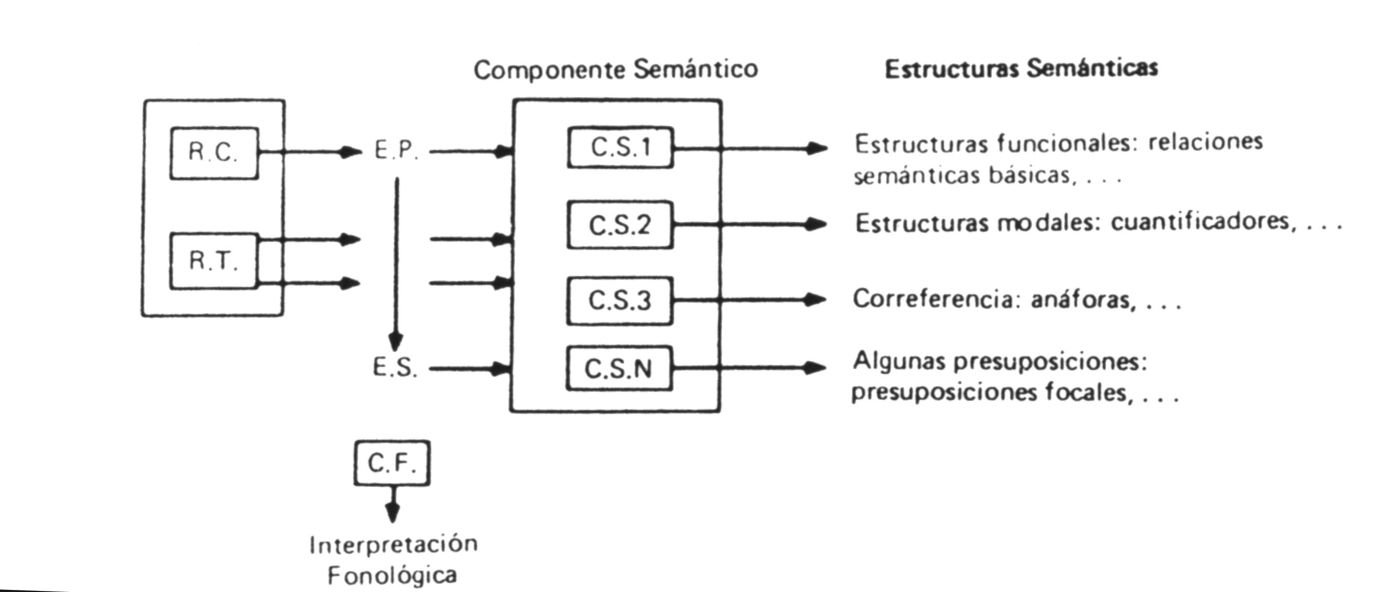 Procesamiento y representación del lenguaje