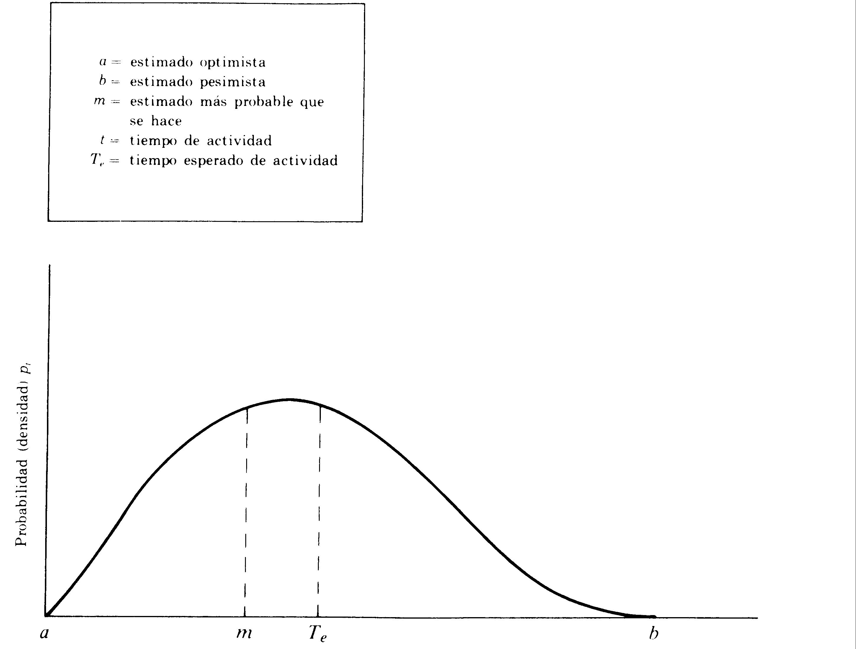 Método del camino crítico