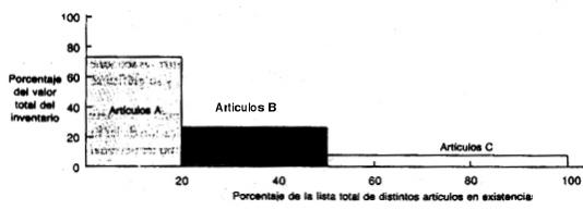{ISO} 9000: cláusulas