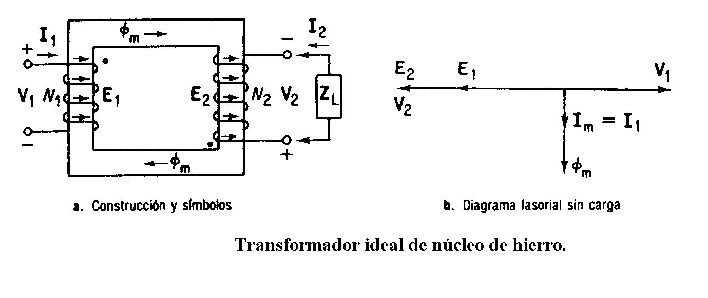 Encuentra aquí información de Transformador de distribución para tu ...