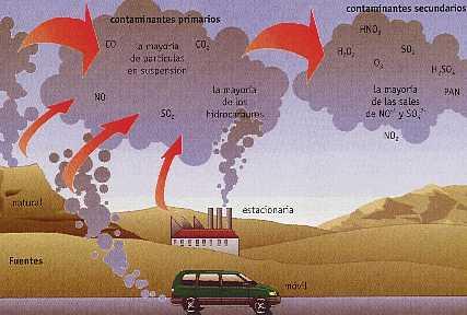 'Contaminantes atmosféricos'