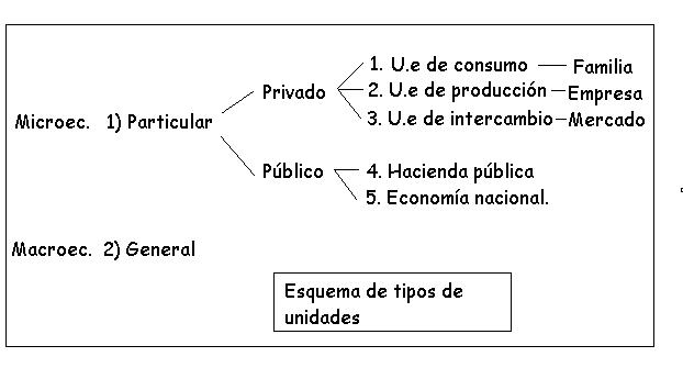 'Economía'