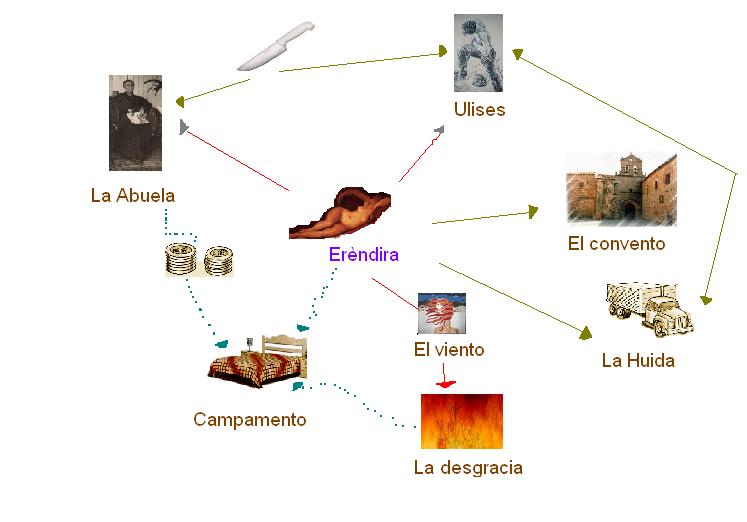 'La increíble y triste historia de la cándida Eréndira y su abuela desalmada; Gabriel García Márquez'