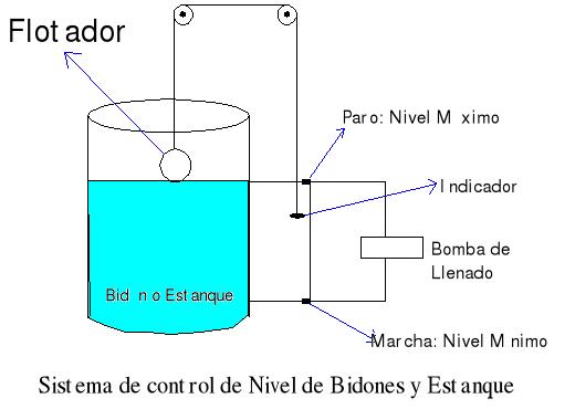 Automatización de riego