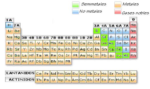 sistema peridico - Tabla Periodica De Los Elementos Atomos