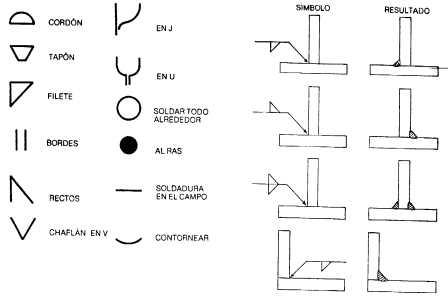 Encuentra aqu informaci n de soldadura para tu escuela for Simbolos arquitectonicos pdf