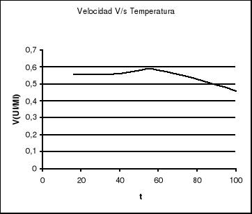 'Efecto de la temperatura y del ph sobre una enzima'