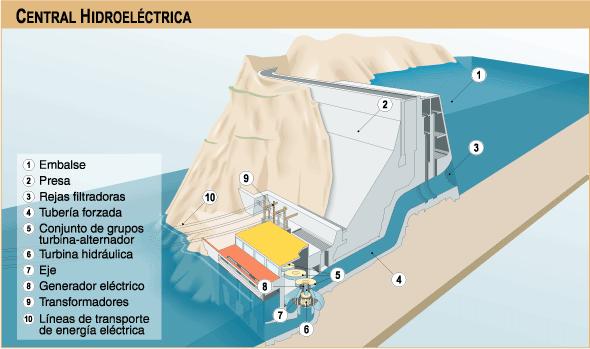 'Energía eléctrica'