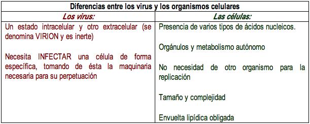 'Virolog�a'