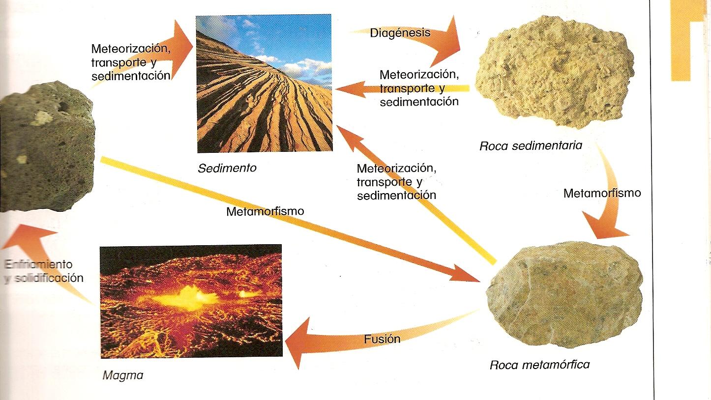 'Rocas y metamorfismo'