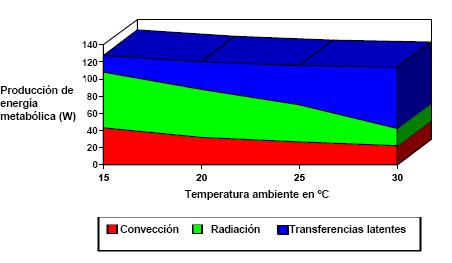 'Confort térmico'