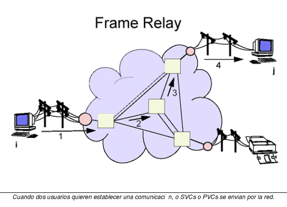 'Redes Frame Relay'