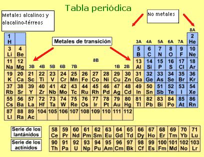 Encuentra aqu informacin de qumica general para tu escuela entra qumica general urtaz Image collections
