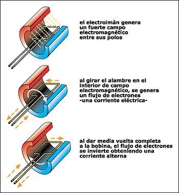 'Generadores eléctricos'