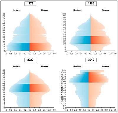 'Envejecimiento de la población en Europa'