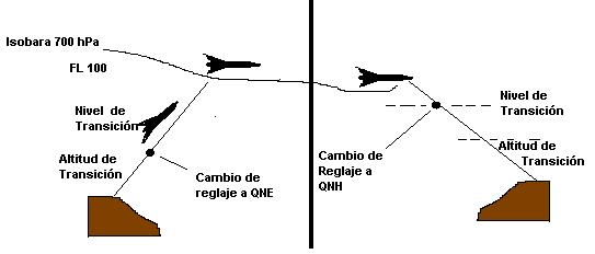 Reglamento de vuelo