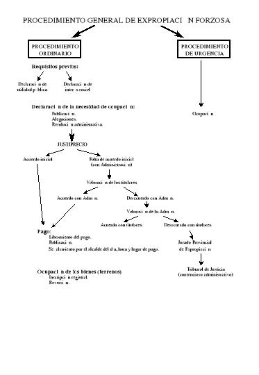Conceptos jurídicos generales