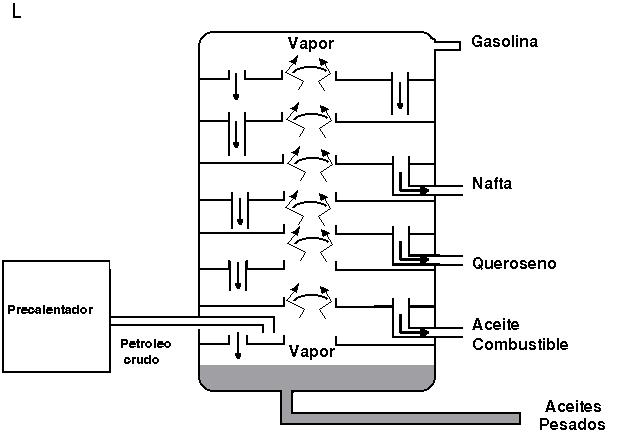 Petróleo: El proceso de refinamiento