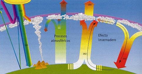 Lluvia ácida y efecto invernadero