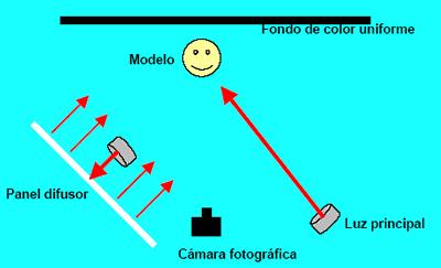 'Retrato fotográfico'